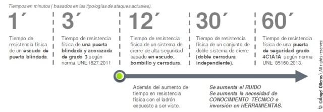 Tiempos de robo domicilios según Angel Olleros