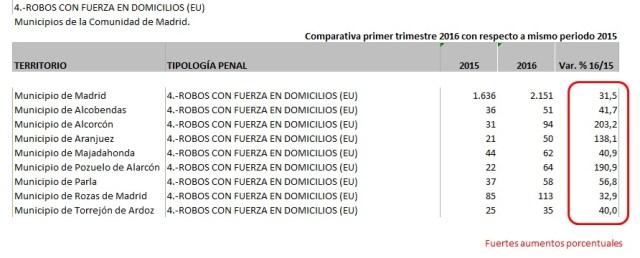 Comparativa por aumento de robos en viviendas en Comunidad de Madrid