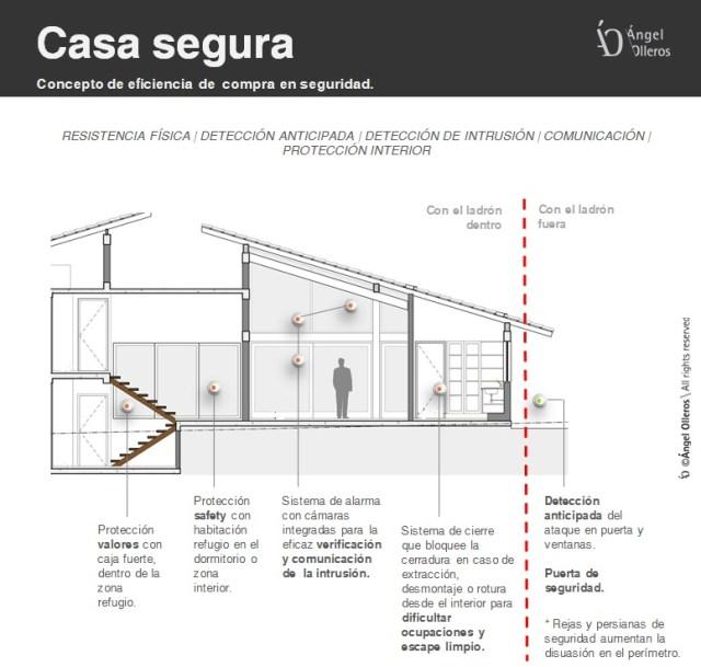 Protección de puertas y viviendas en casa segura by Angel Olleros