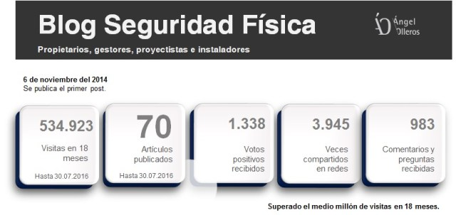 Datos blog seguridad física Angel Olleros