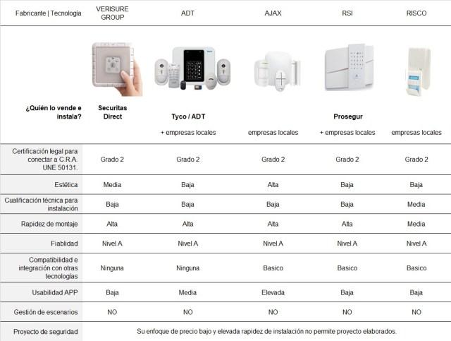 comparativa sistemas alarmas baratas