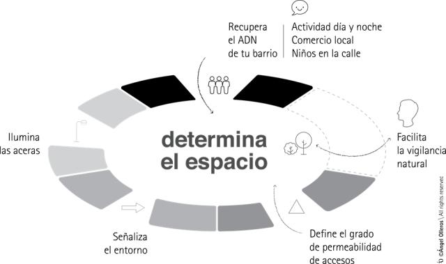 CPTED Prevención delito by Angel Olleros