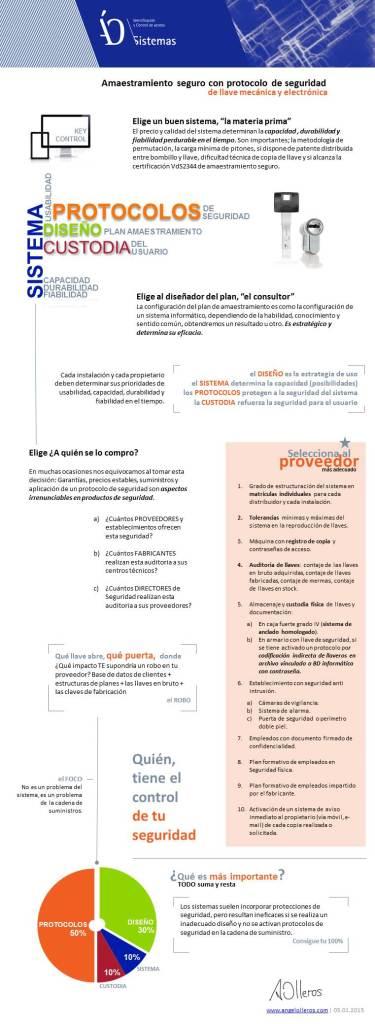 Infografia amaestramiento de llaves seguro.ww.angelolleros