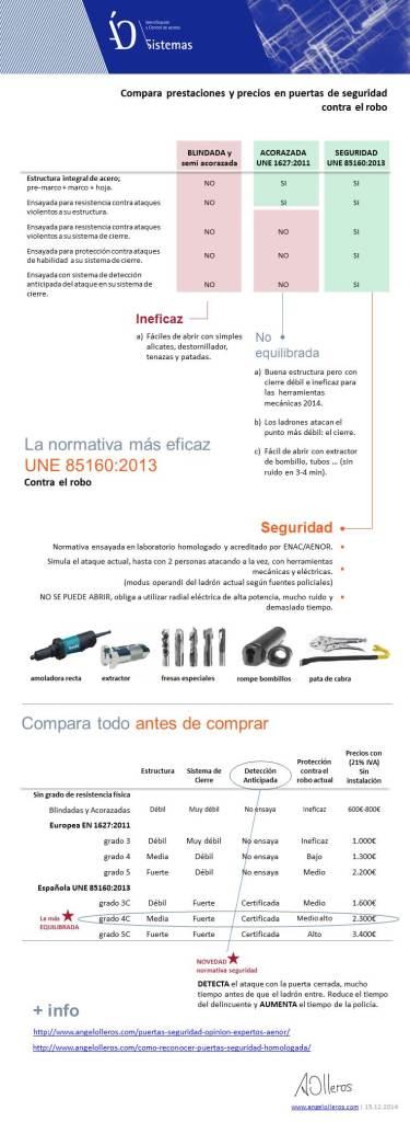 Infografia puertas de seguridad-www.angelolleros