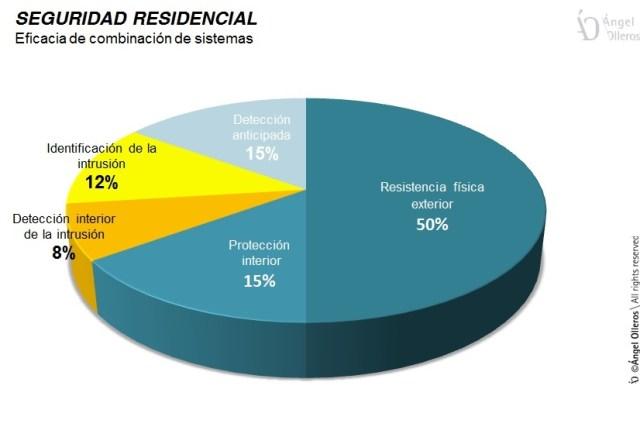 Eficacia de sistemas de seguridad residencial