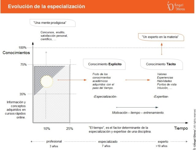 Evolución de la especializacion seguridad privada by Angel Olleros