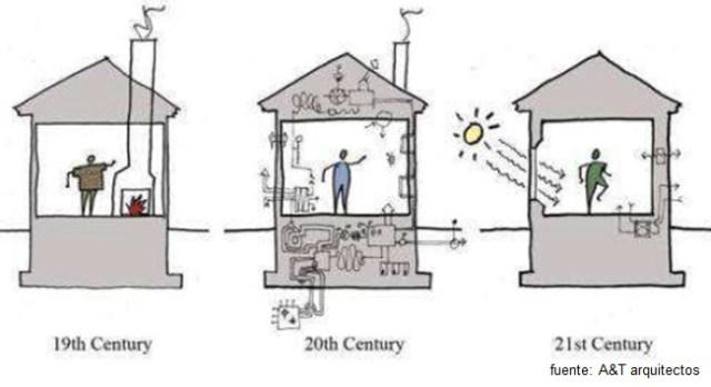 La evolución de los edificios en eficiencia energética