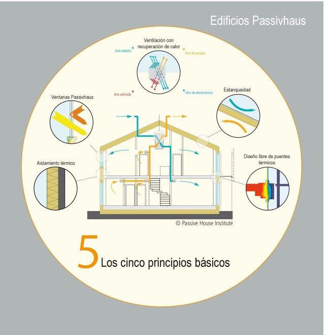 Passivhaus 5 principios seguridad eficiente