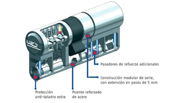 Características técnicas del bombillo