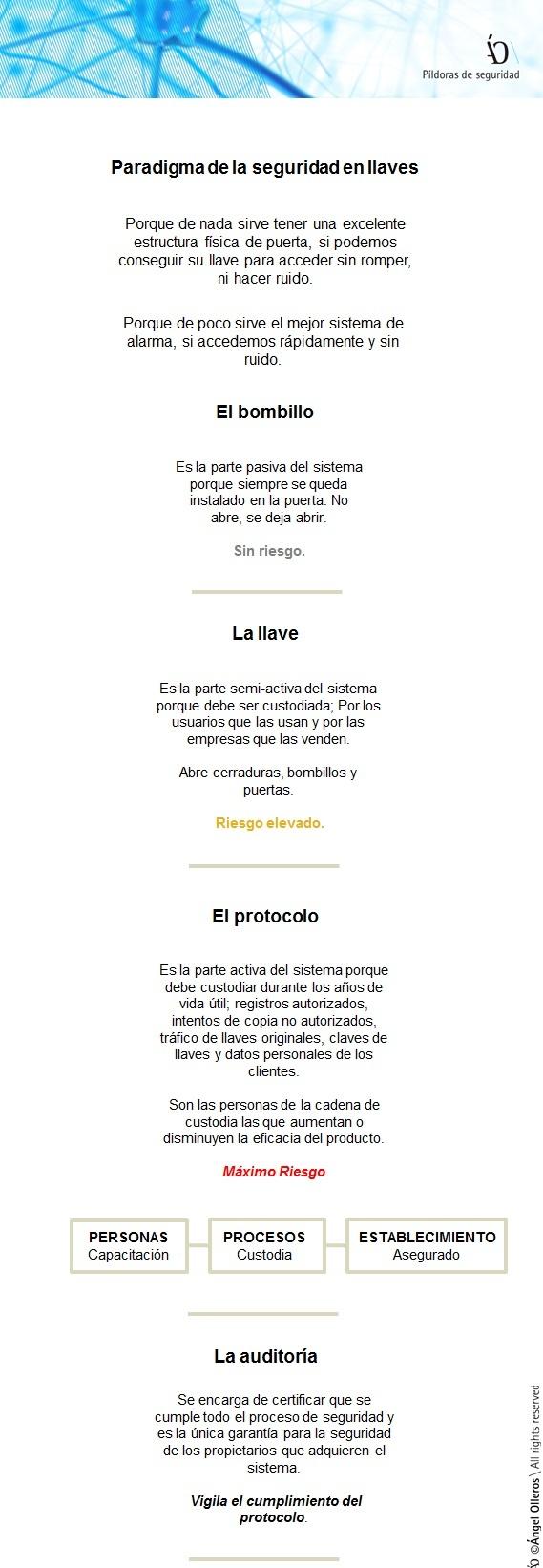 Control de llaves de seguridad by Angel Olleros