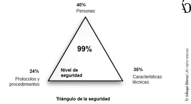 Triángulo de la seguridad residencial