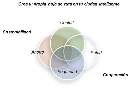 Sociedades inteligentes by Angel Olleros