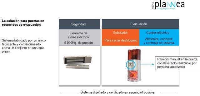 Control electrónico de evacuación en puertas cortafuegos