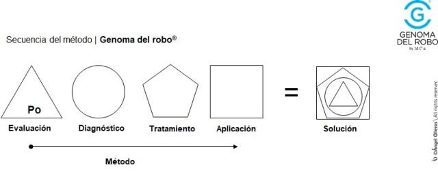 Secuencia método Genoma de robo