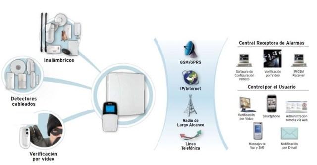 equipos sistemas de alarmas hogar
