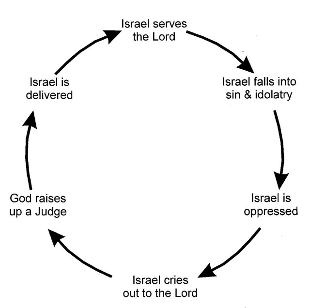 cycle of sin