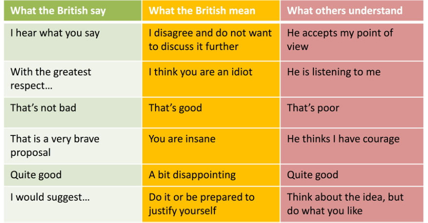 48 Things British People Say And What They Actually Mean