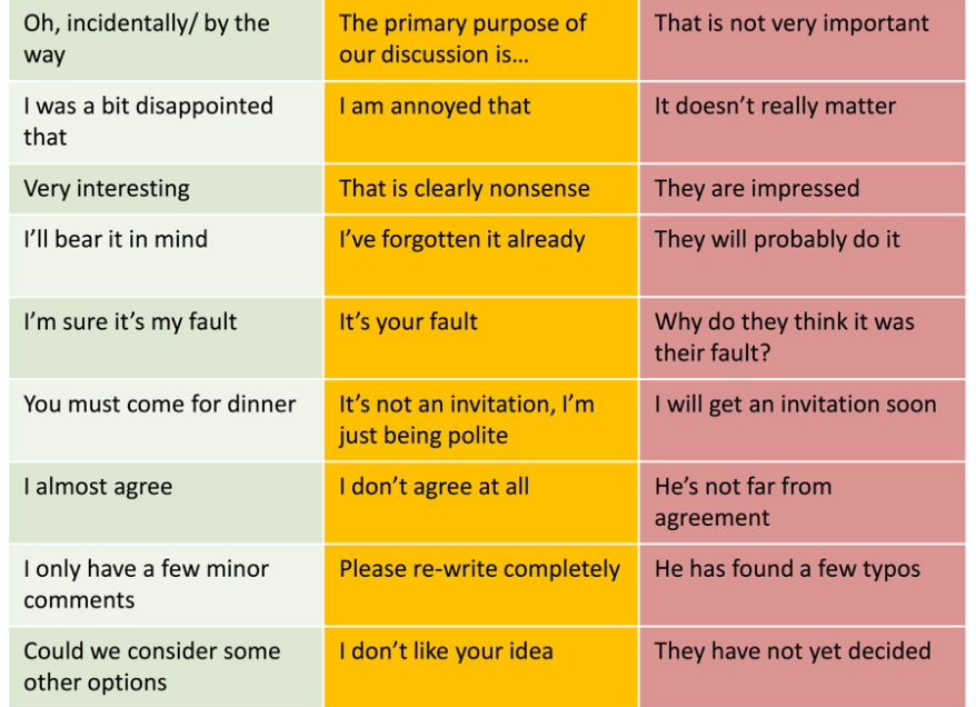 how to say actually in academics