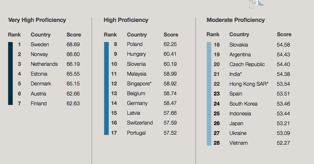 English Proficiency Index - angmohdan.com