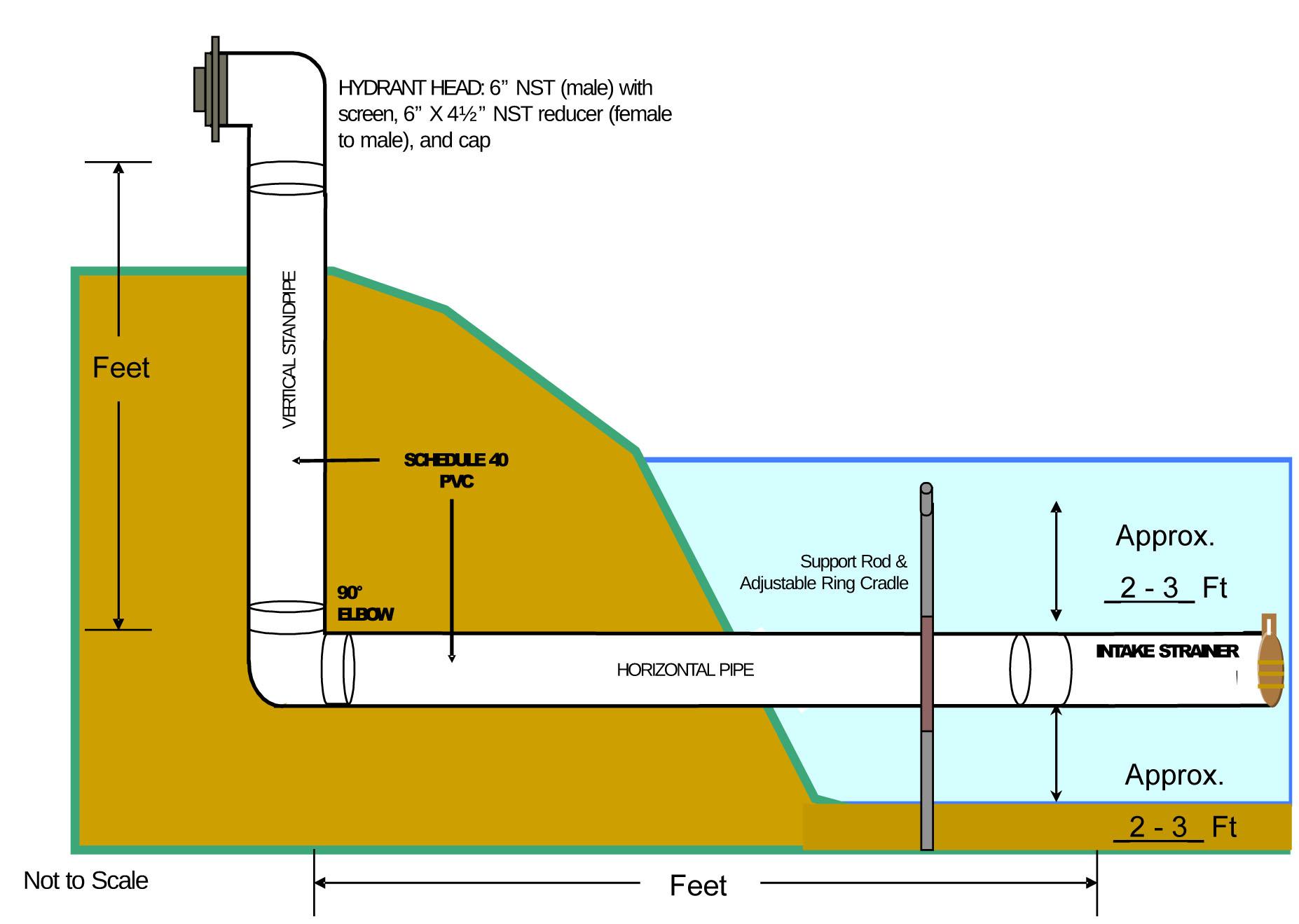 Dry Hydrants City Of Angola Indiana