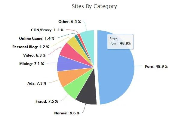 content sites by category - La metà degli script Criptojacking si trovano nei siti porno