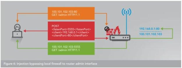 proxy botnet injection bypass - Scoperta botnet composta da oltre 65 mila router infettati via UPnP: come controllare se siamo infetti