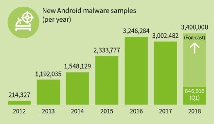 gdata infographic mmwr 2018 q1 new malware samples years en - G-Data: ogni 10 secondi individuata una nuova app dannosa nel Play Store