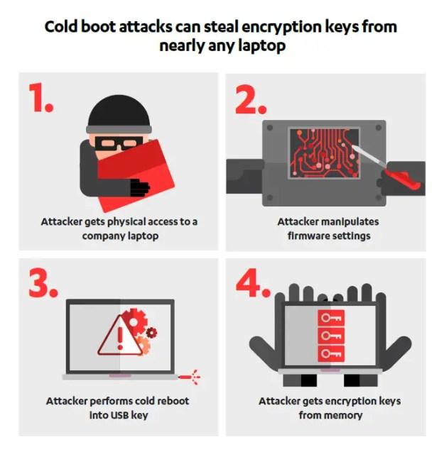 Cold Boot Attack - Tutti i PC moderni sono vulnerabili al Cold Boot Attacks