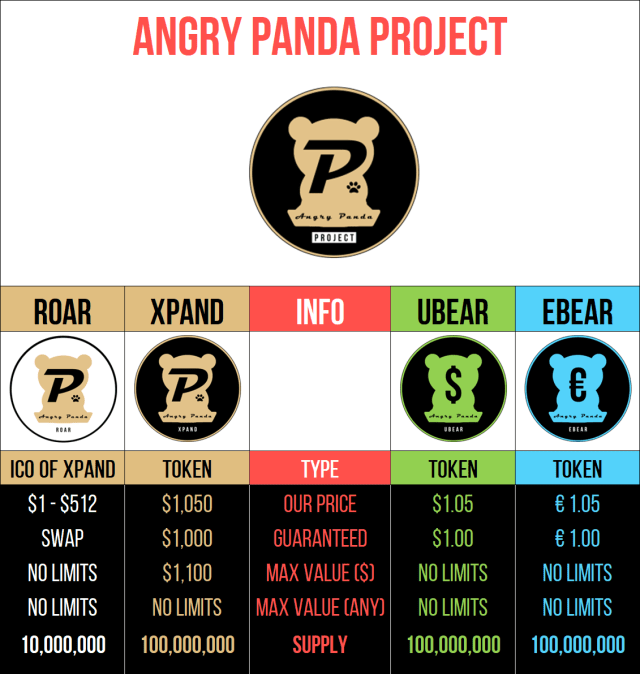 Table Angry Panda tokens: ROAR, XPAND, UBEAR, EBEAR