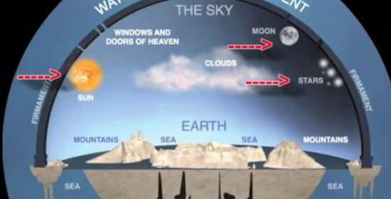 Les «fenêtres et la porte du ciel» se trouvent juste au-dessus du soleil et des nuages