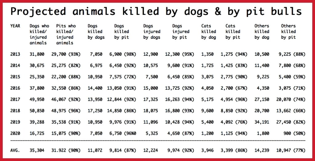 Dog attack stats with breed % 2020 final
