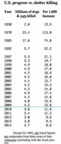 U.S. shelter data 1950-2014