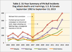 gI_60933_table-2-vick-overlay-summary-clifton-pit-bull-incidents