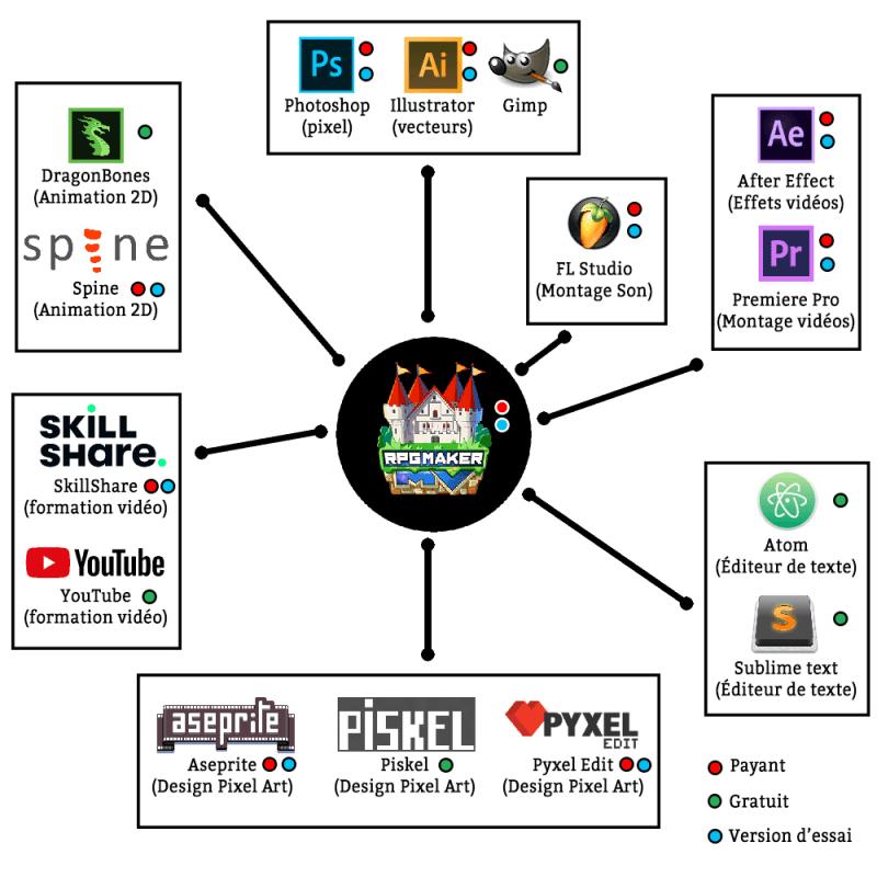 Listing des logiciels utiles pour la réalisation d'un projet personalisé/customisé sur RPG Maker MV