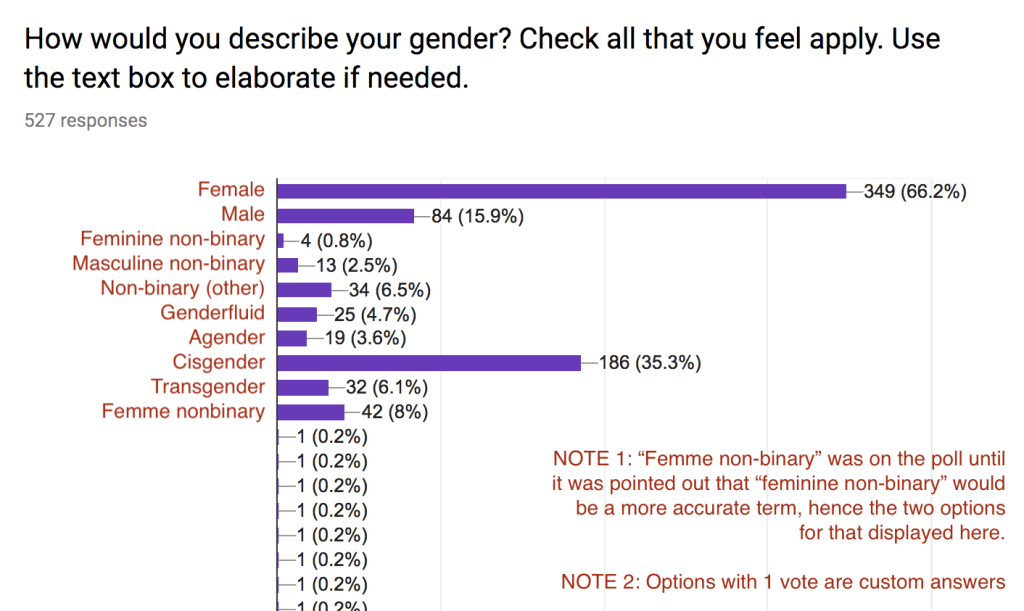 "Photo of a poll. Question reads ""How would you describe your gender? Check all that you feel apply. Use the text box to elaborate if needed."" The results are discussed below this image."