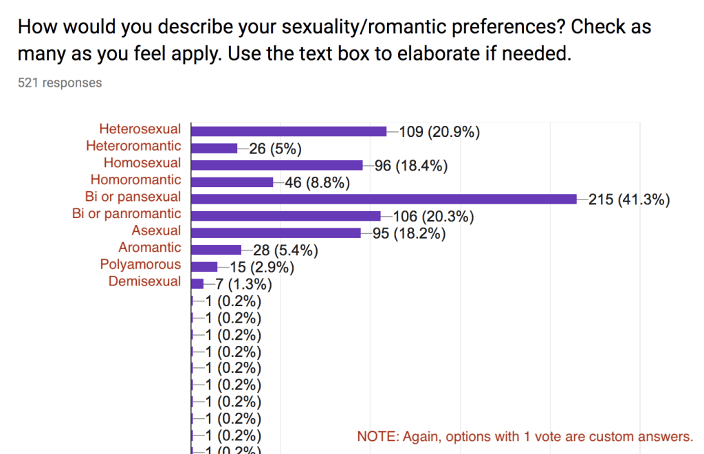 """A poll. The question reads """"How would you describe your sexuality/romantic preference? Check as many as you feel apply. Use the text box to elaborate if needed."""" The answers are discussed in detail below this image."""