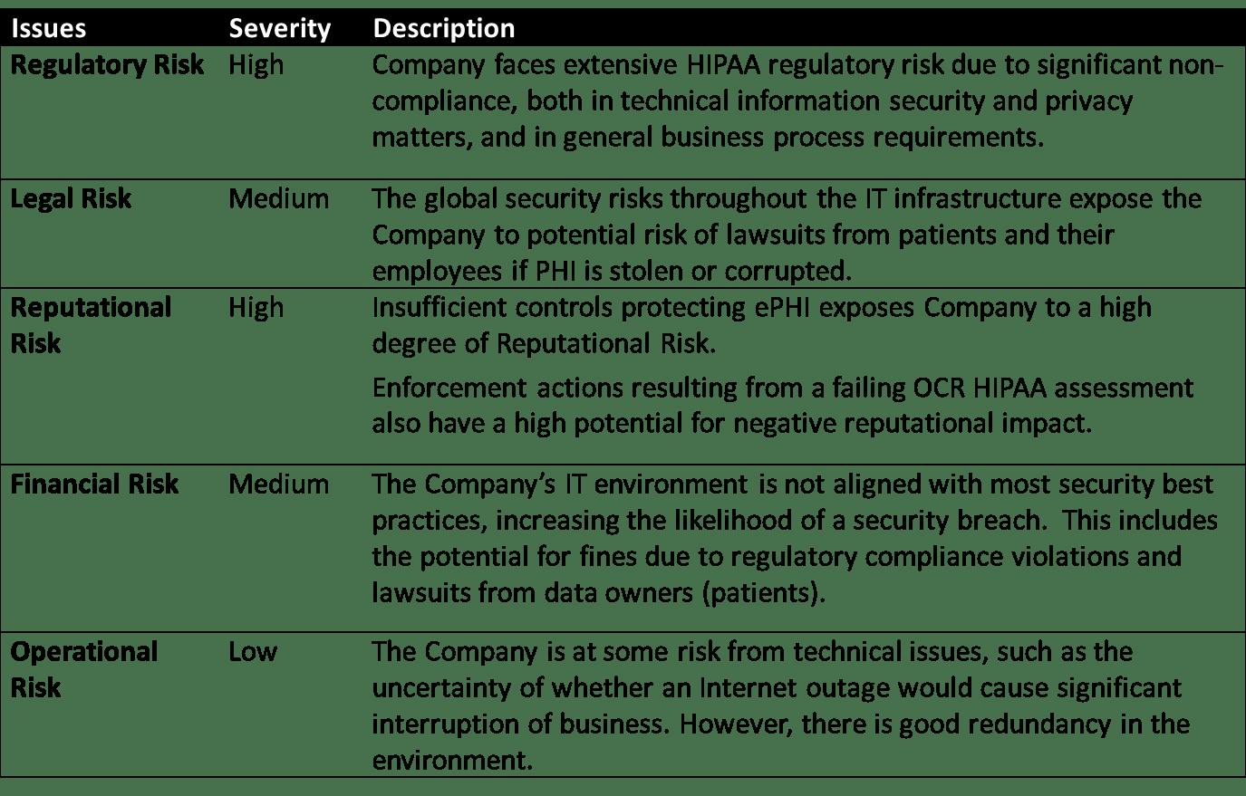 Risk Intel Report