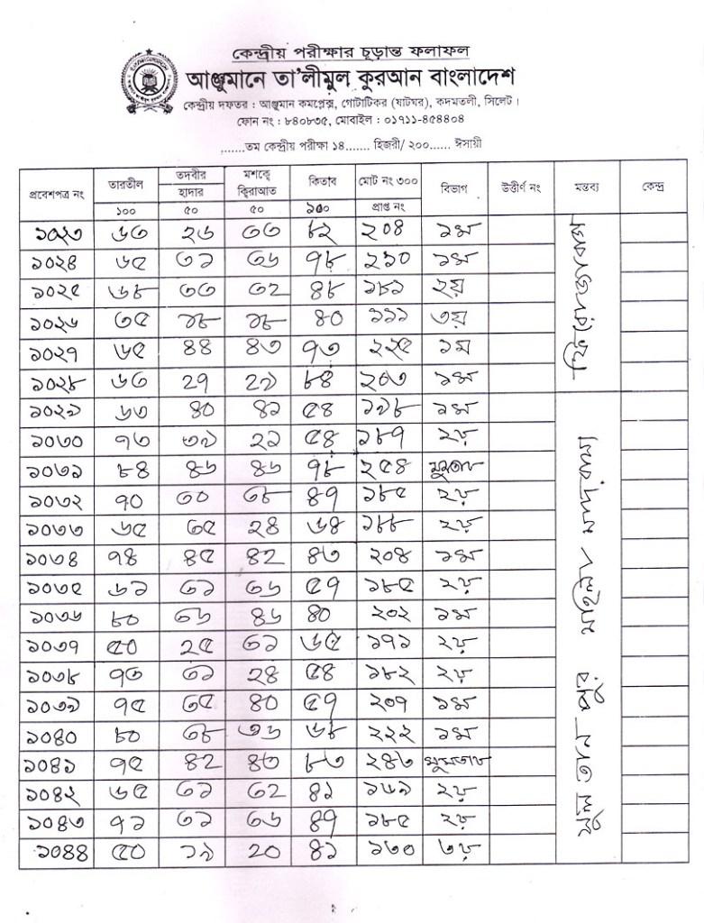 Anjuman Result 2016 (53)