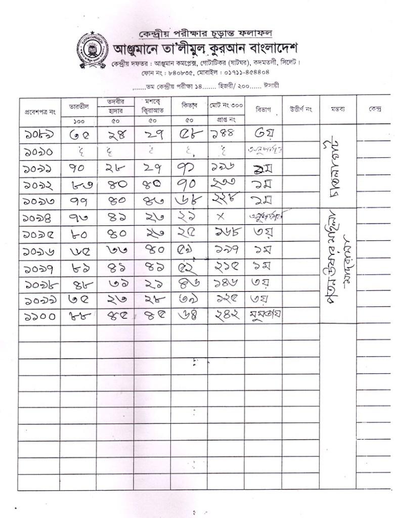 Anjuman Result 2016 (56)