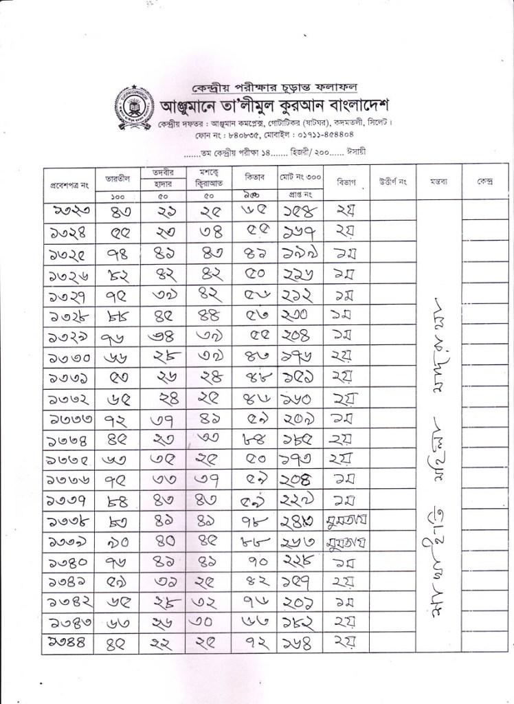 Anjuman Result 2016 (68)