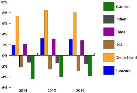 Leistungsbilanzsaldo in % vom BIP