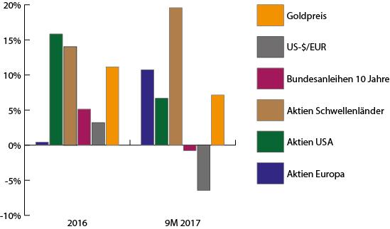 Entwicklung der Kapitalmärkte 2016 und 2017