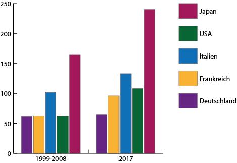 Staatsverschuldung wichtiger Länder in % vom BIP