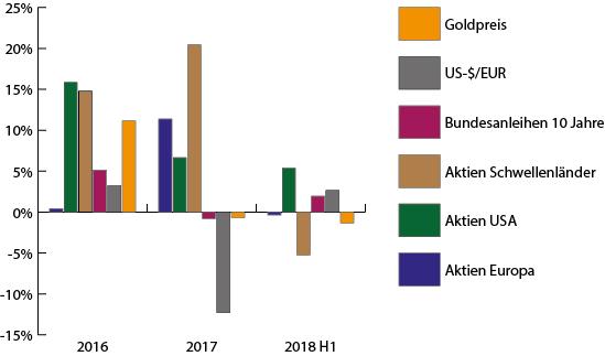 Wertentwicklung Kapitalmärkte