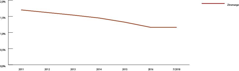 Zinsmarge der Bausparkassen schrumpft
