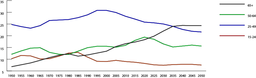 Altersgruppen 25-64jährige nehmen stark ab