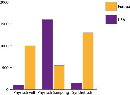 USA bevorzugen Sampling, Europäer synthetische ETFs