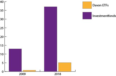 ETFs wachsen stärker als Investmentfonds insgesamt