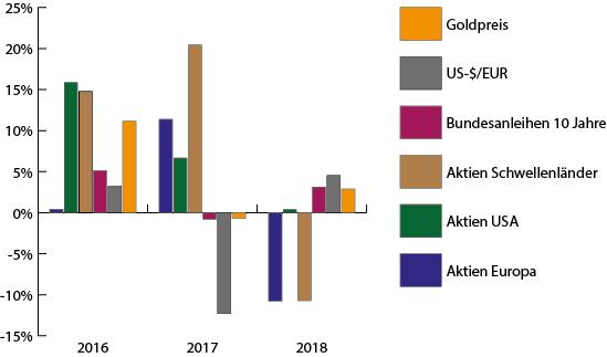 Einbruch an den Aktienmärkten in 2018
