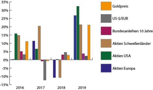 Aktien und Gold steigen stark in 2019